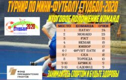 «Студбол-2020» выиграла команда «ПАТАУ»